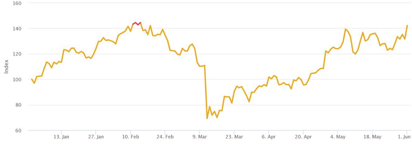 cât ai investit în bitcoin
