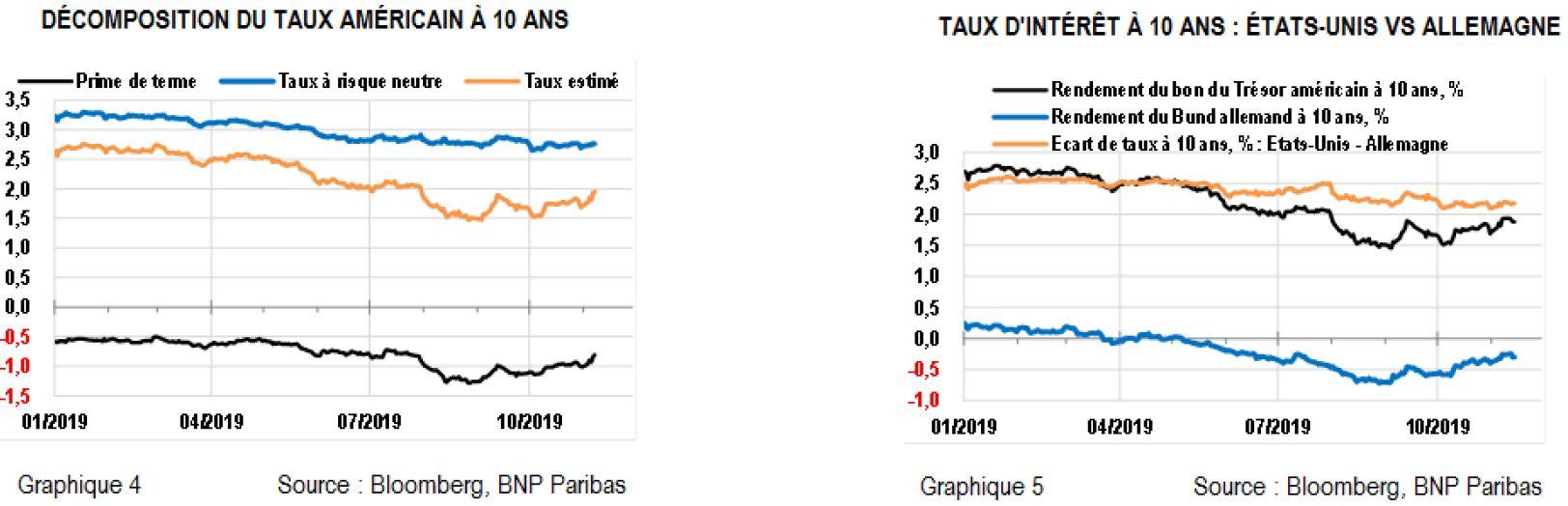Rendements Obligataires Et Marches Actions Les Raisons De La Recente Hausse Allnews