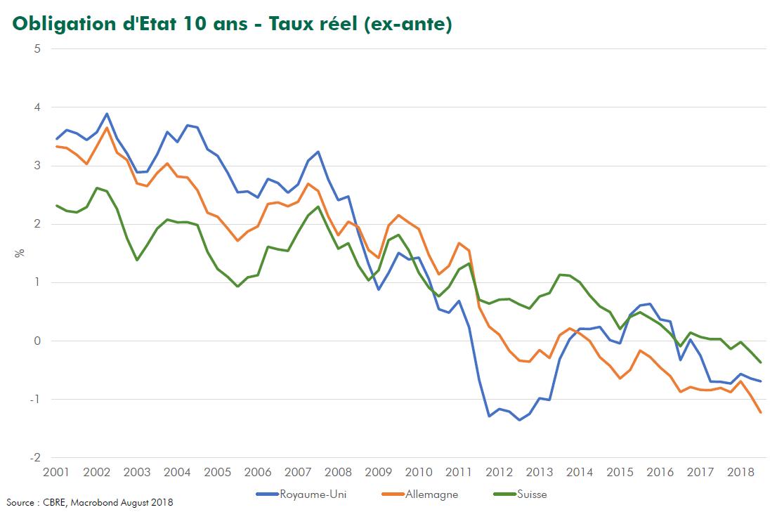 Taux D Interets Reels Et Immobilier Mondial Perspectives Allnews