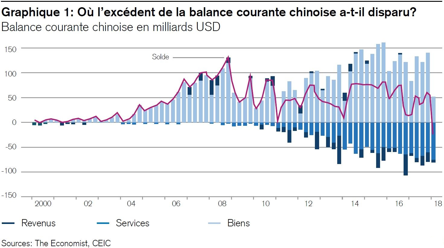 L'art de la transformation – Weekly Note de Credit Suisse ...